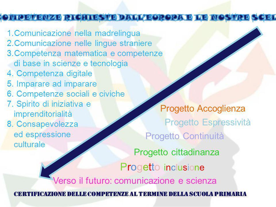 Progetto inclusione Progetto Accoglienza Progetto Espressività