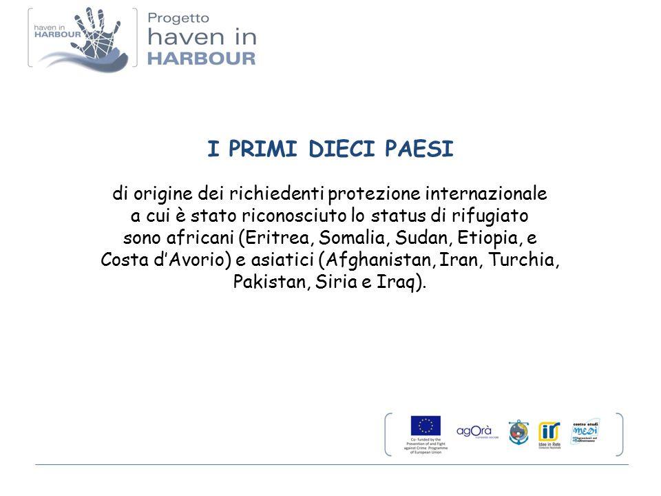 I PRIMI DIECI PAESI di origine dei richiedenti protezione internazionale. a cui è stato riconosciuto lo status di rifugiato.