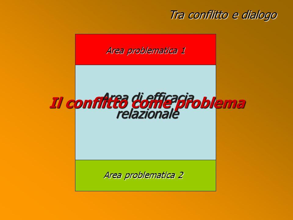 Il conflitto come problema