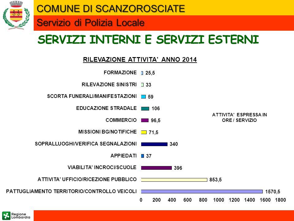 SERVIZI INTERNI E SERVIZI ESTERNI RILEVAZIONE ATTIVITA ANNO 2014