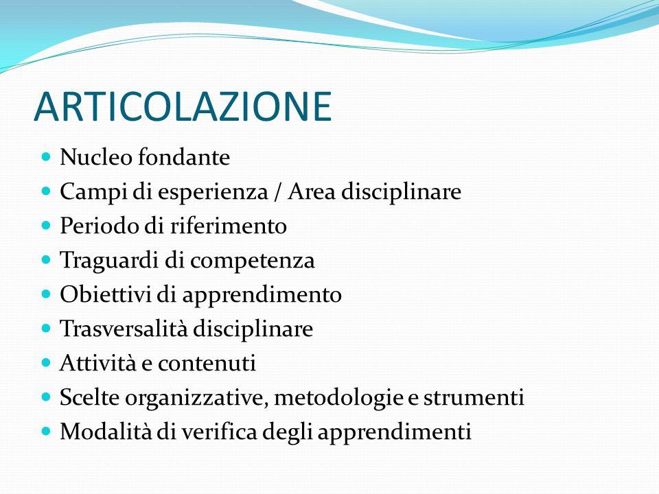 ARTICOLAZIONE Nucleo fondante Campi di esperienza / Area disciplinare
