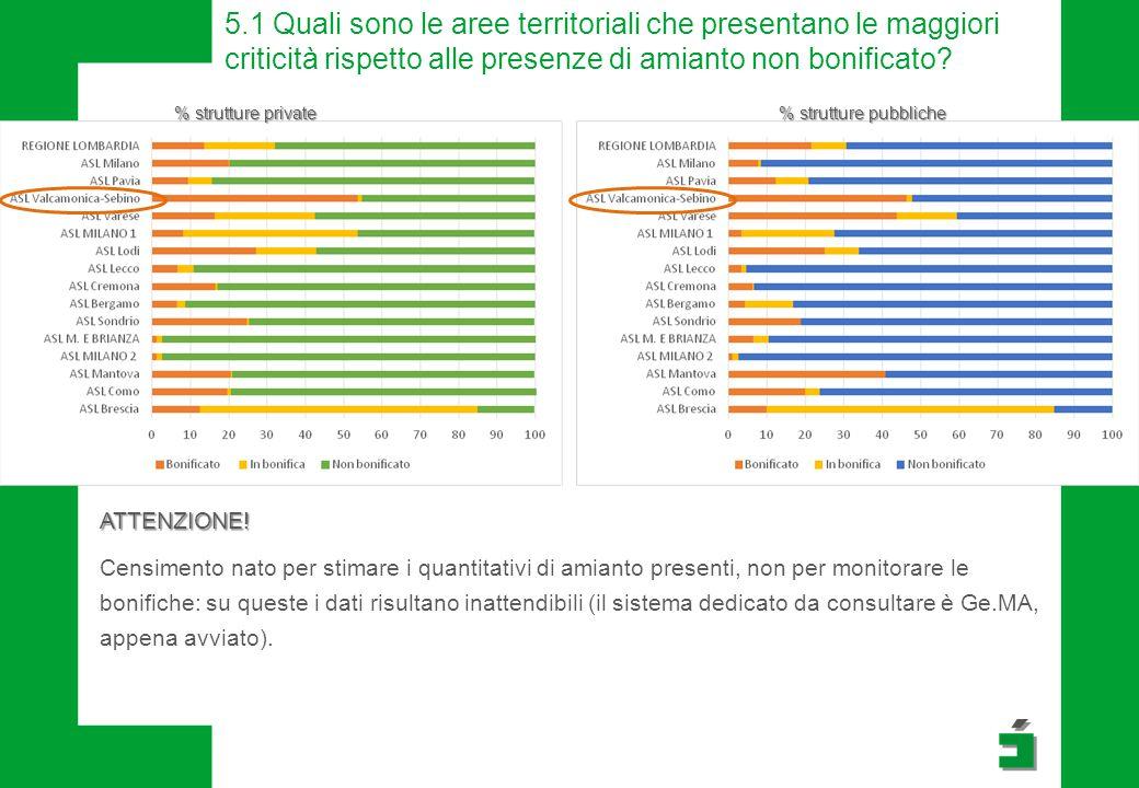 5.1 Quali sono le aree territoriali che presentano le maggiori criticità rispetto alle presenze di amianto non bonificato