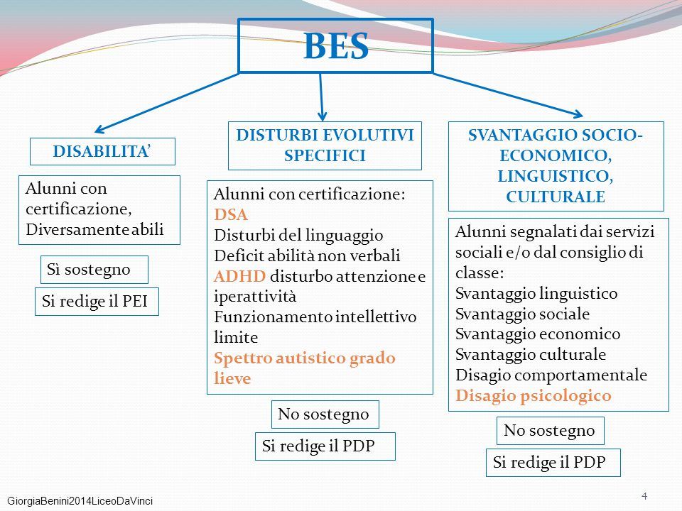 BES DISTURBI EVOLUTIVI SPECIFICI