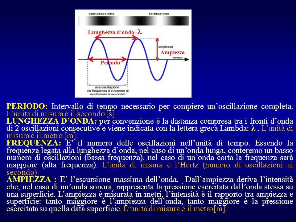 Periodo Lunghezza d'onda=λ. Ampiezza.