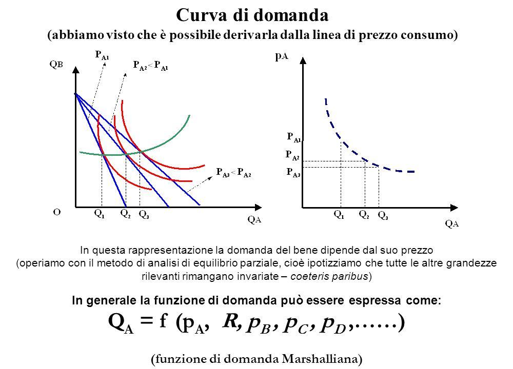 QA = f (pA, R, pB , pC , pD ,……) Curva di domanda