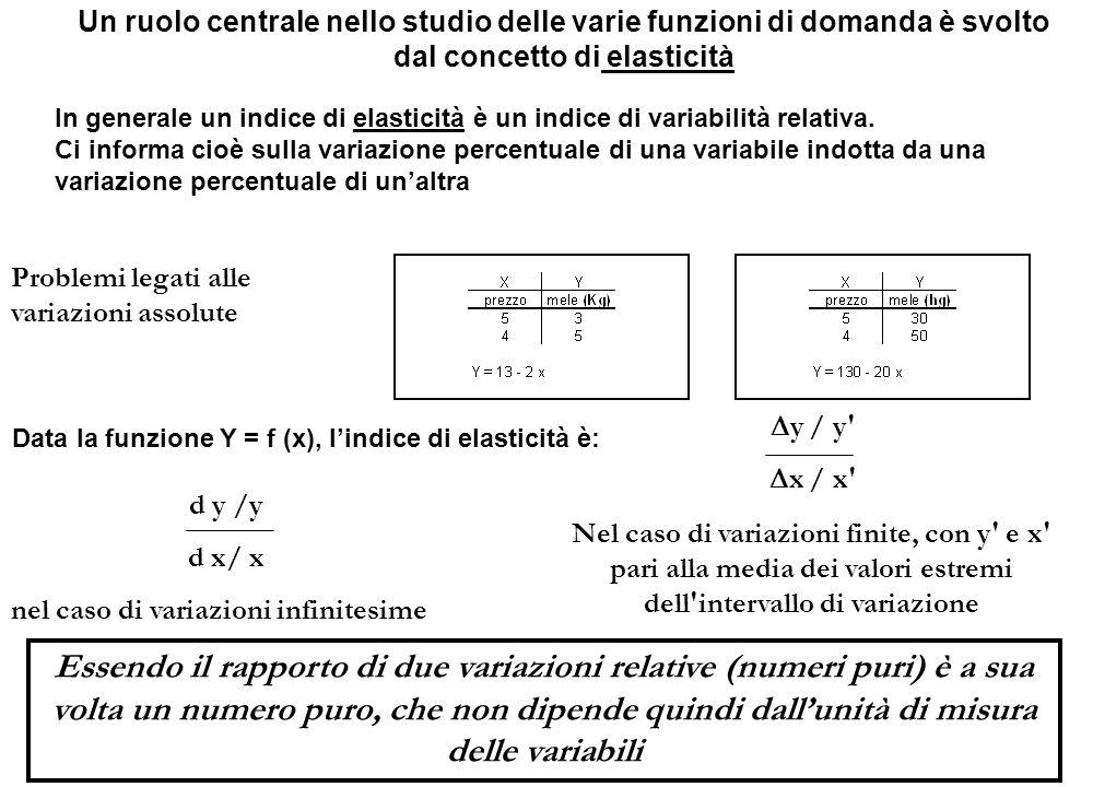 Data la funzione Y = f (x), l'indice di elasticità è: