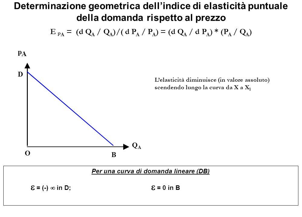 Determinazione geometrica dell'indice di elasticità puntuale della domanda rispetto al prezzo