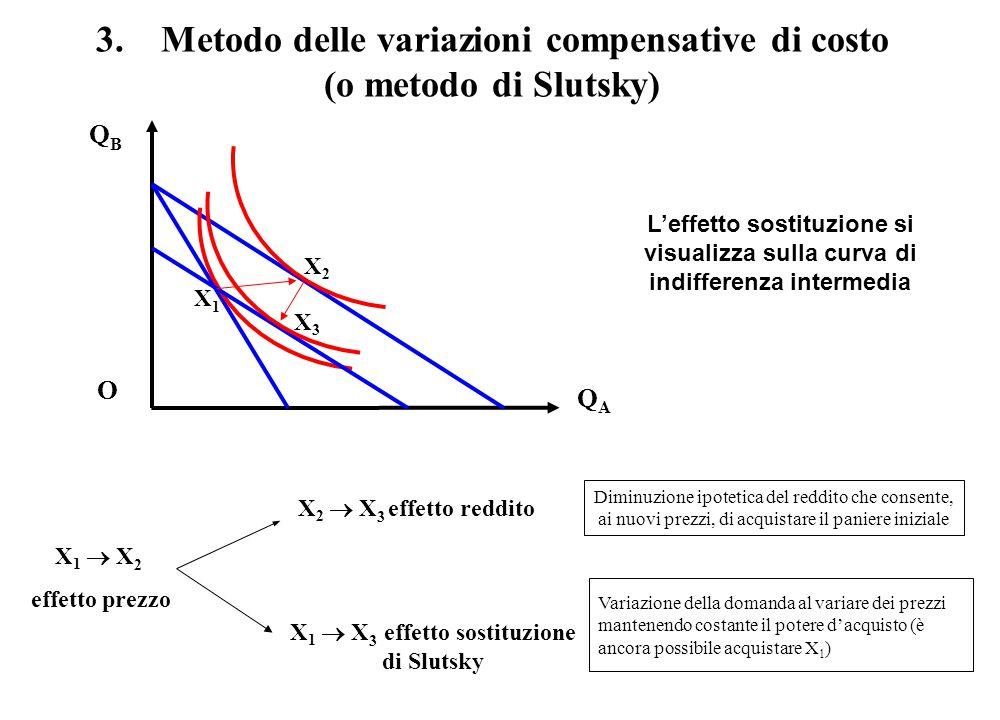 3. Metodo delle variazioni compensative di costo (o metodo di Slutsky)