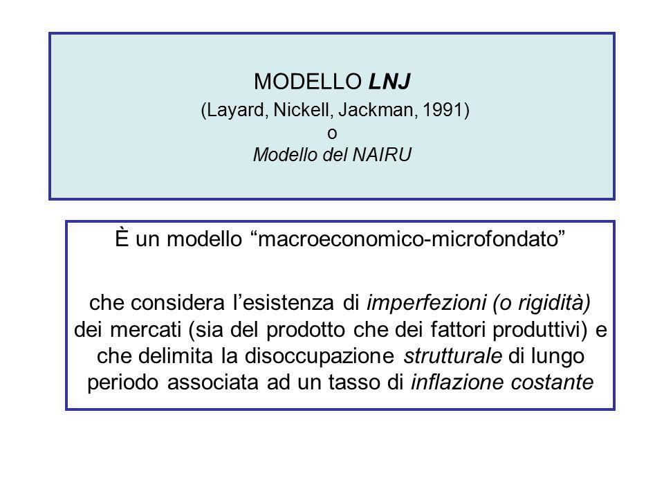 MODELLO LNJ (Layard, Nickell, Jackman, 1991) o Modello del NAIRU