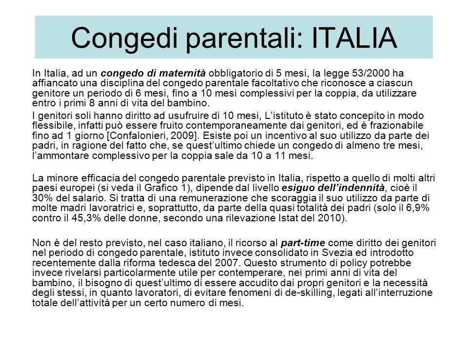 Congedi parentali: ITALIA