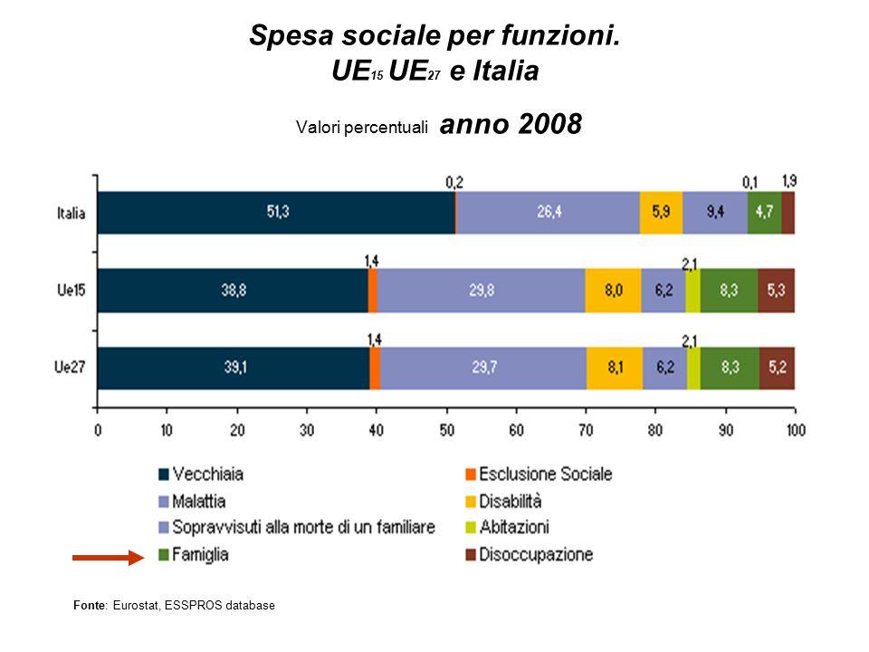 Fonte: Eurostat, ESSPROS database