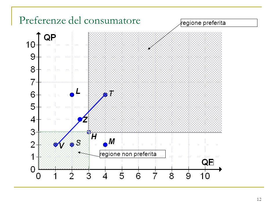 Preferenze del consumatore