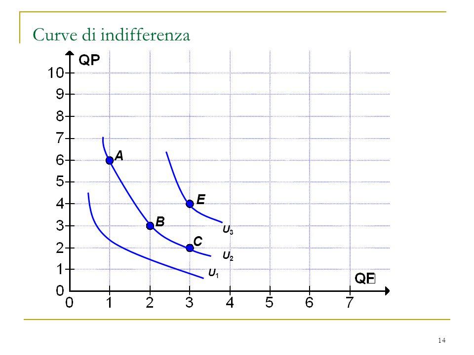 Curve di indifferenza U2 A E B U3 C U1