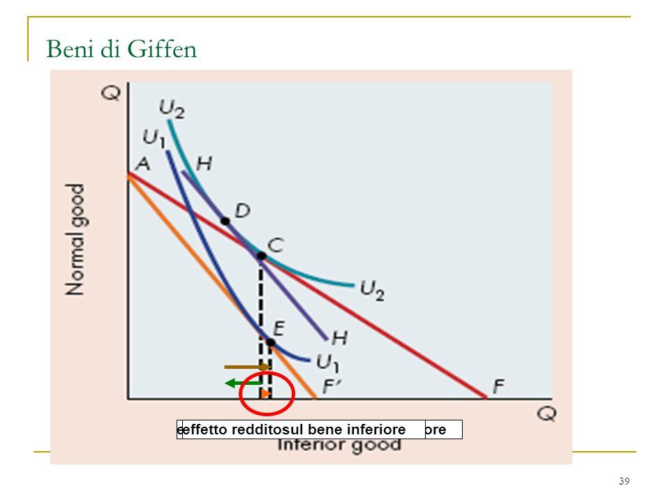 Beni di Giffen effetto prezzo sul bene inferiore