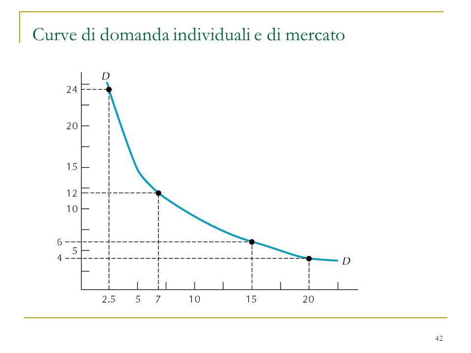 Curve di domanda individuali e di mercato