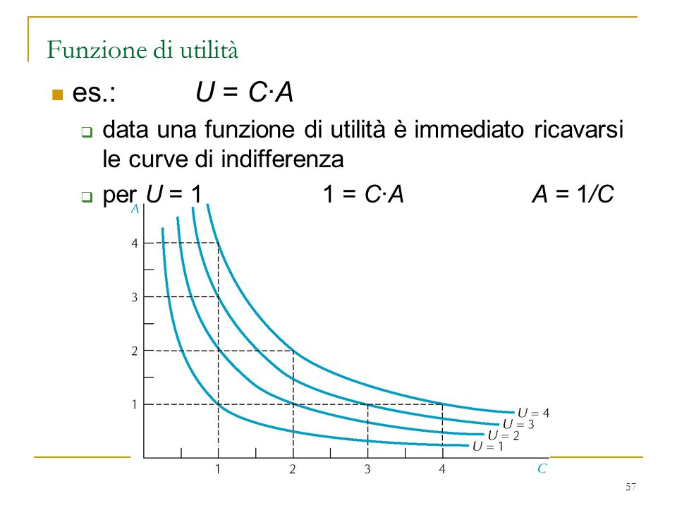 es.: U = C·A Funzione di utilità