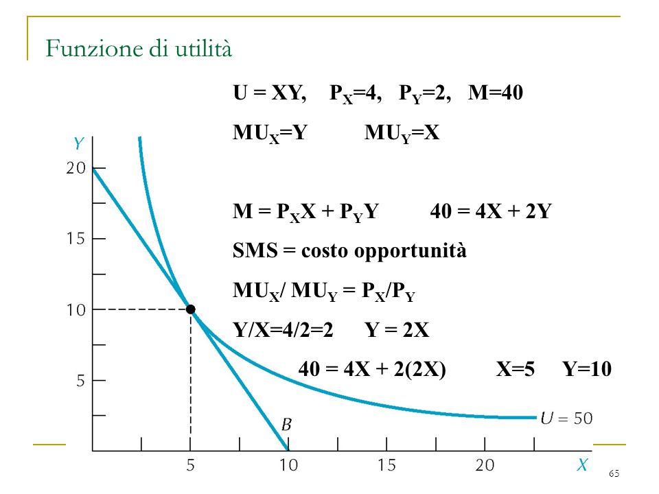 Funzione di utilità U = XY, PX=4, PY=2, M=40 MUX=Y MUY=X