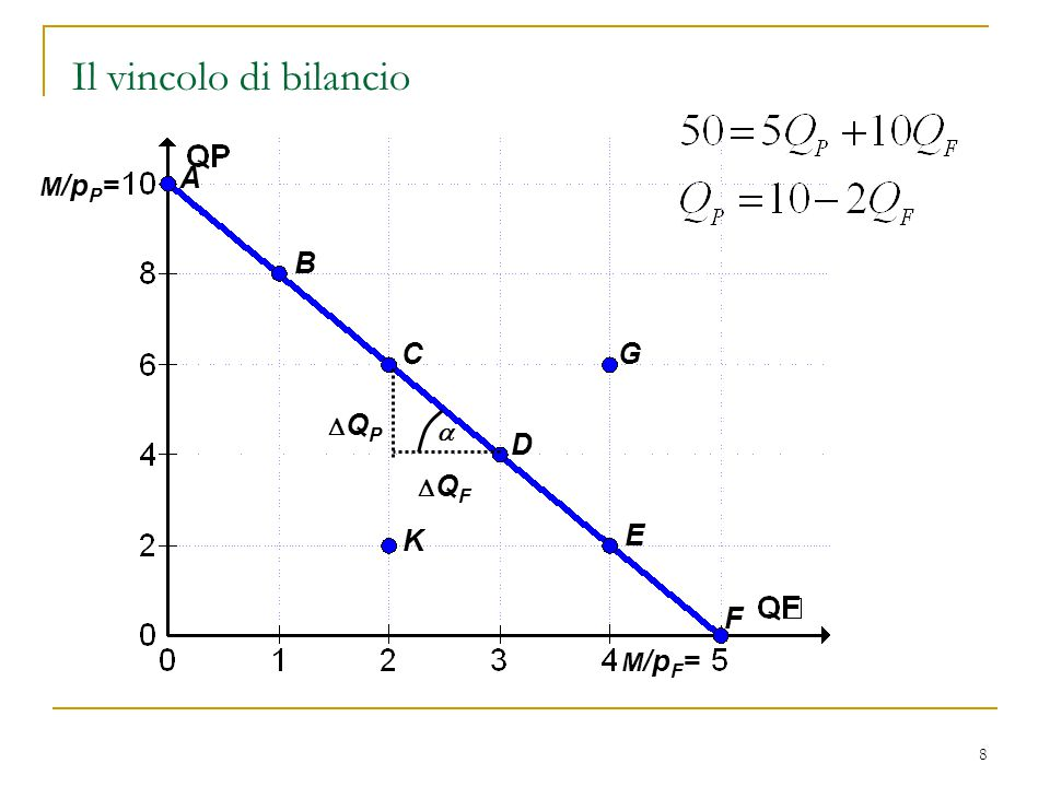 Il vincolo di bilancio A M/pP= M/pF= B C G a DQP DQF D K E F