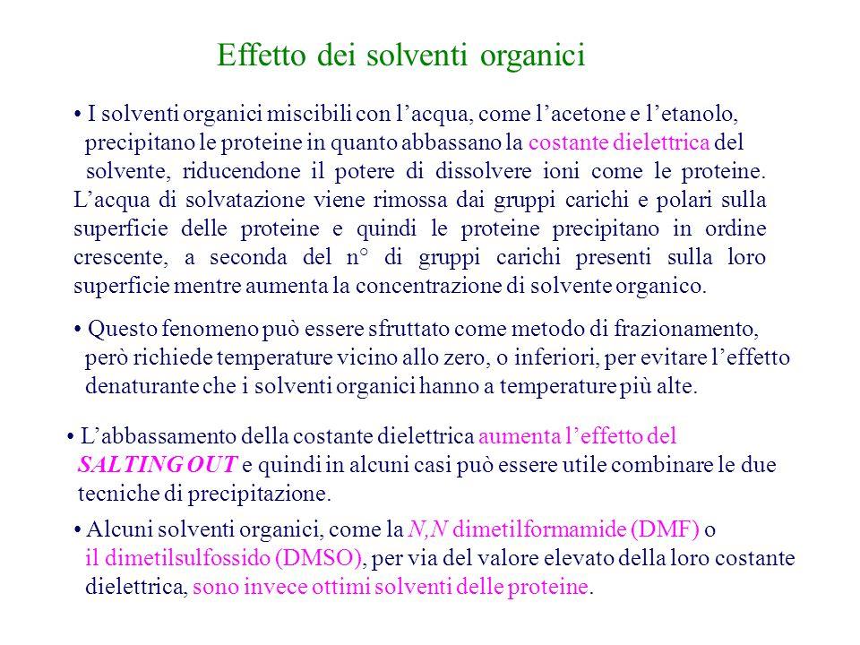 Effetto dei solventi organici