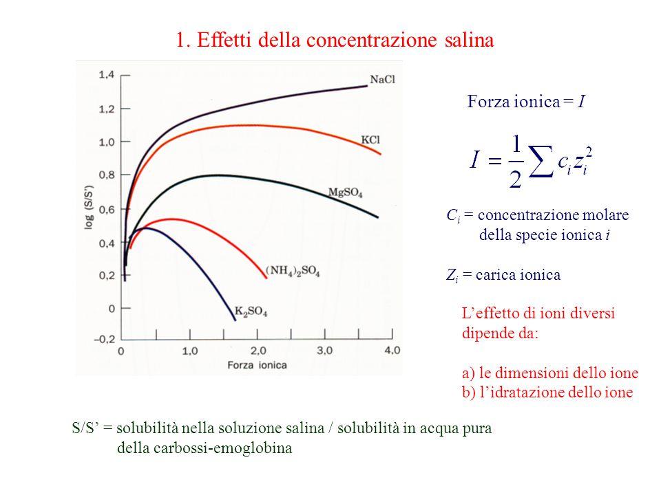 1. Effetti della concentrazione salina