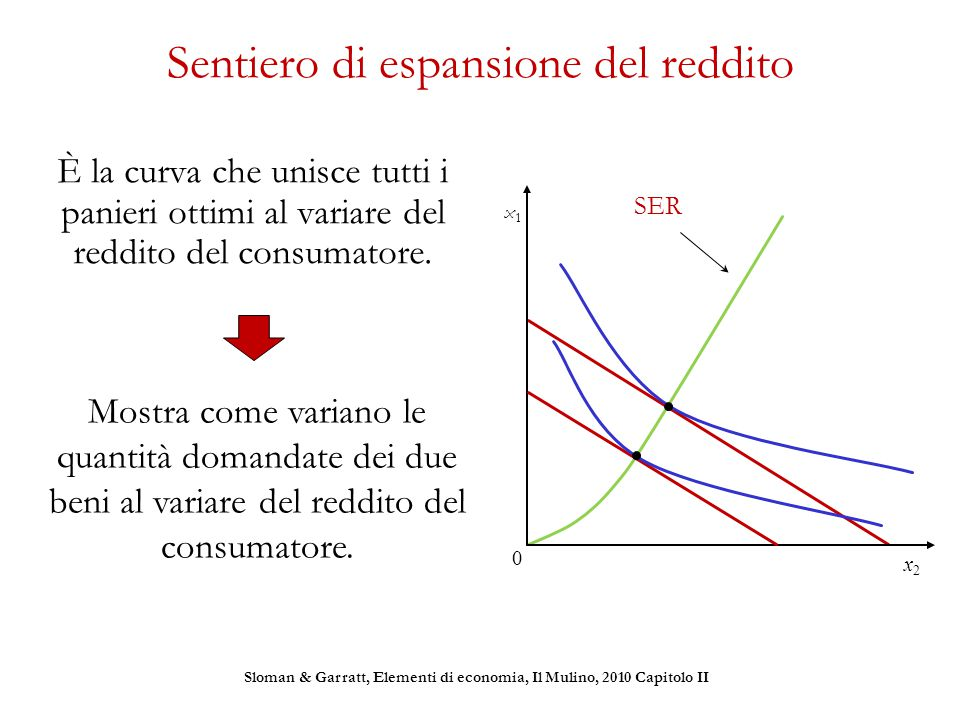 Sentiero di espansione del reddito