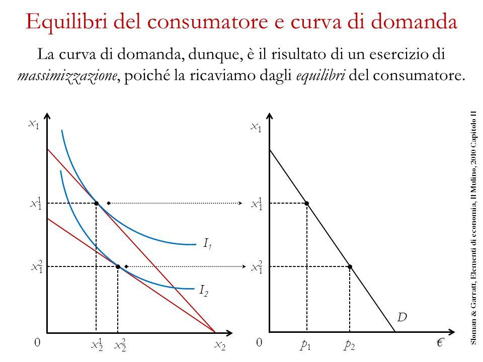 Equilibri del consumatore e curva di domanda