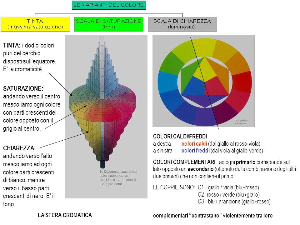 TINTA: i dodici colori puri del cerchio disposti sull'equatore