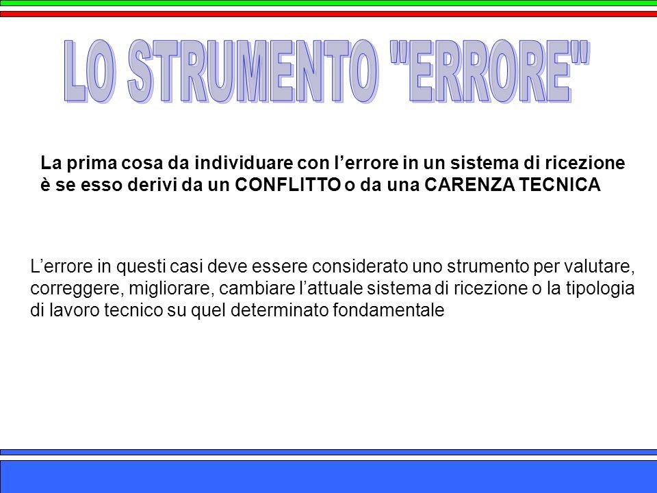 LO STRUMENTO ERRORE La prima cosa da individuare con l'errore in un sistema di ricezione. è se esso derivi da un CONFLITTO o da una CARENZA TECNICA.