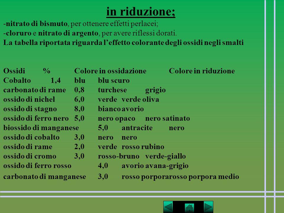 in riduzione; -nitrato di bismuto, per ottenere effetti perlacei;