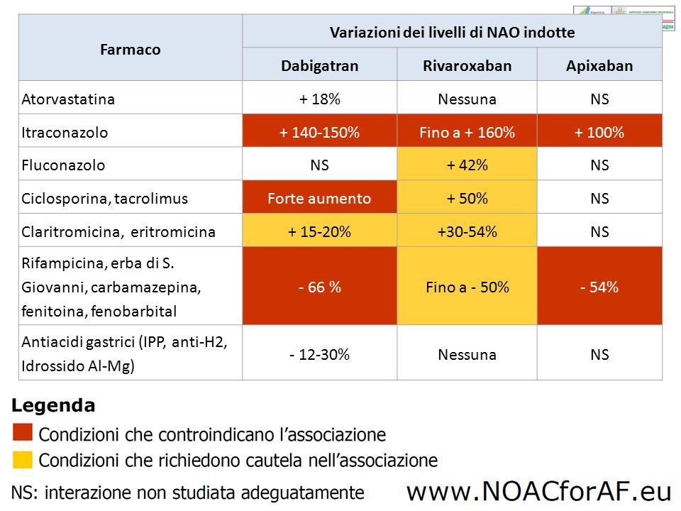 Variazioni dei livelli di NAO indotte