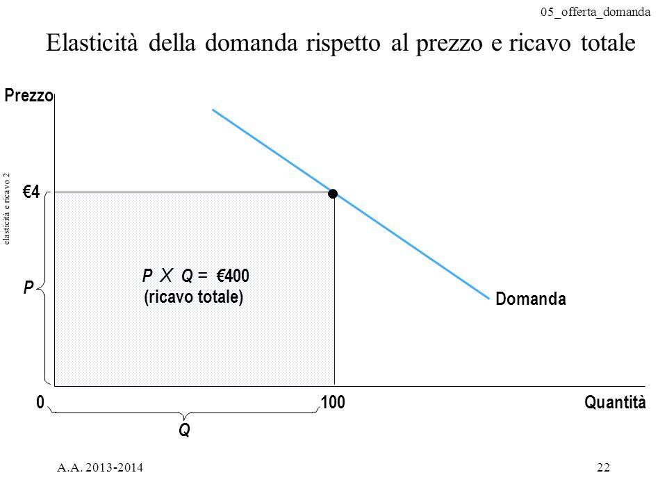 Elasticità della domanda rispetto al prezzo e ricavo totale