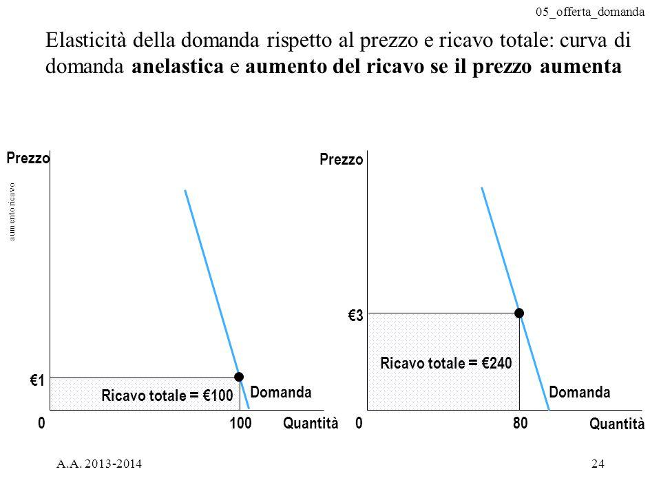 Elasticità della domanda rispetto al prezzo e ricavo totale: curva di domanda anelastica e aumento del ricavo se il prezzo aumenta