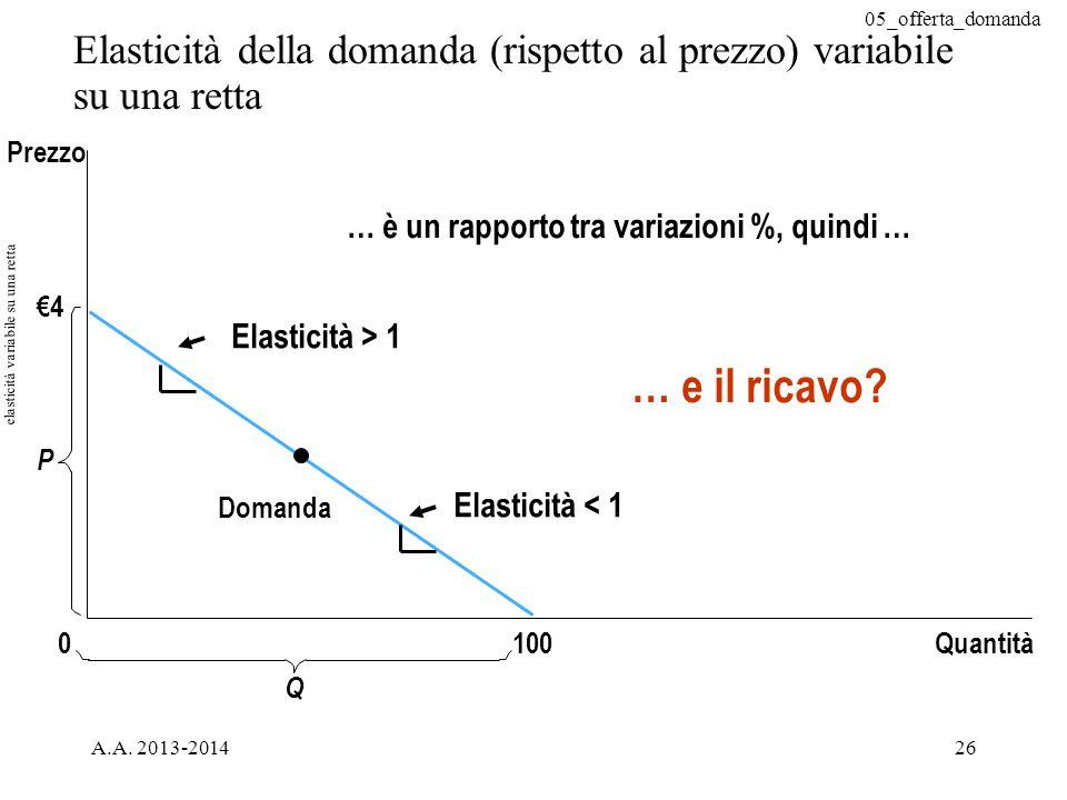elasticità variabile su una retta