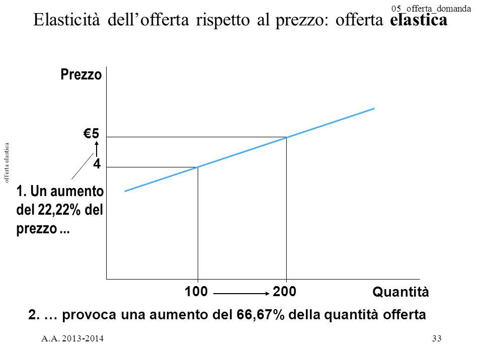 Elasticità dell'offerta rispetto al prezzo: offerta elastica