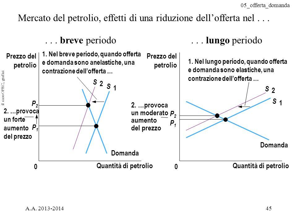 Mercato del petrolio, effetti di una riduzione dell'offerta nel . . .