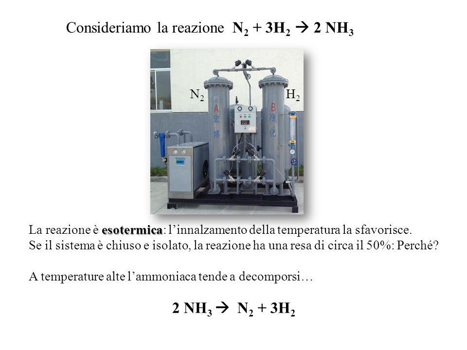 Consideriamo la reazione N2 + 3H2  2 NH3
