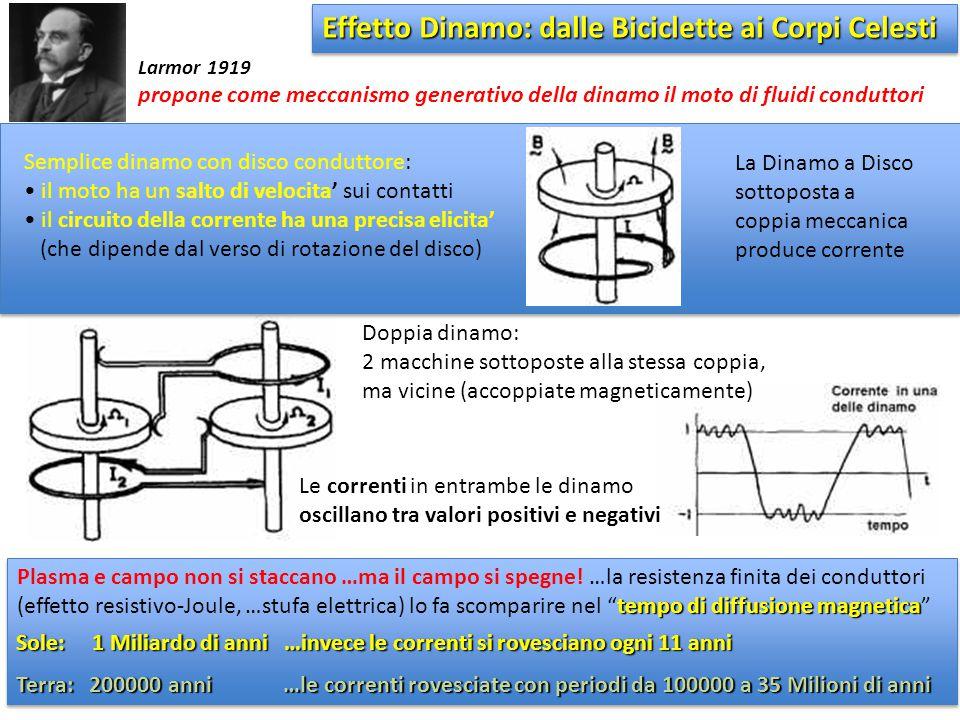 Effetto Dinamo: dalle Biciclette ai Corpi Celesti