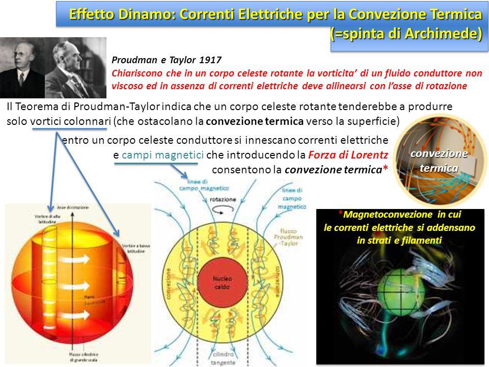 *Magnetoconvezione in cui le correnti elettriche si addensano