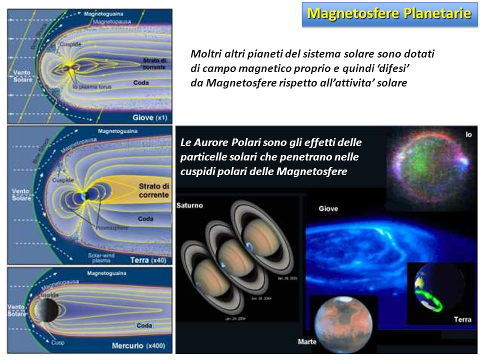 Magnetosfere Planetarie