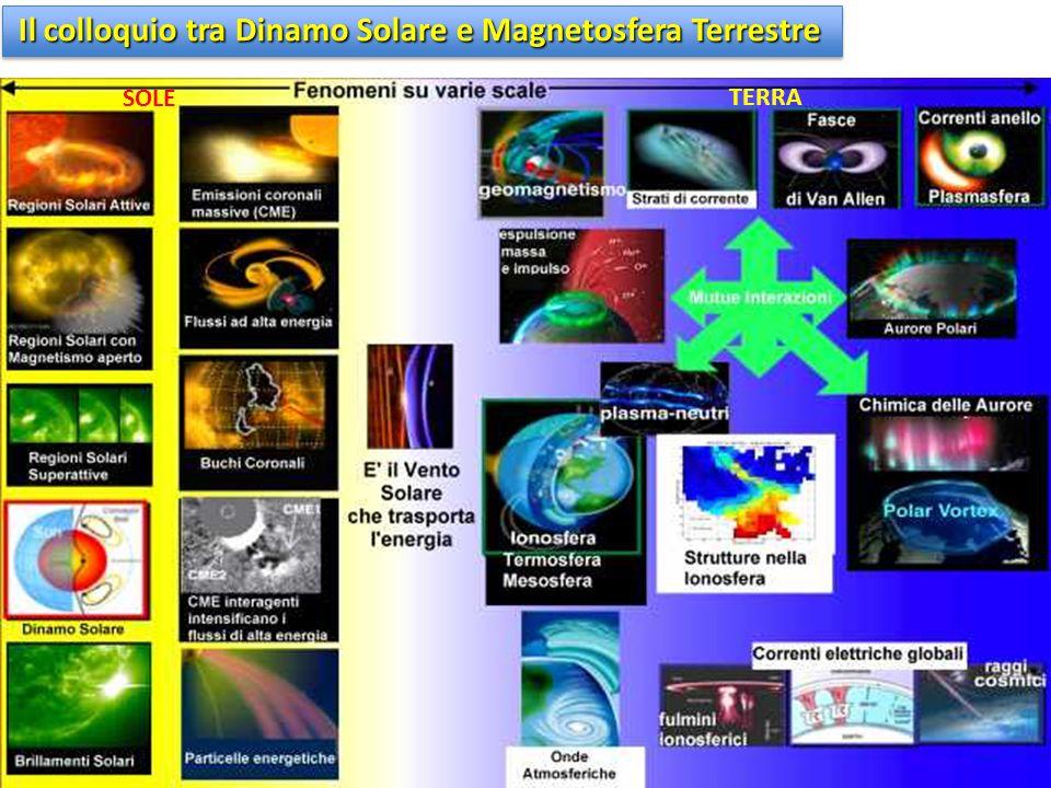 Il colloquio tra Dinamo Solare e Magnetosfera Terrestre