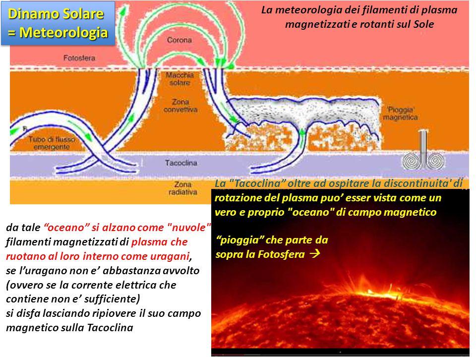 Dinamo Solare = Meteorologia La meteorologia dei filamenti di plasma