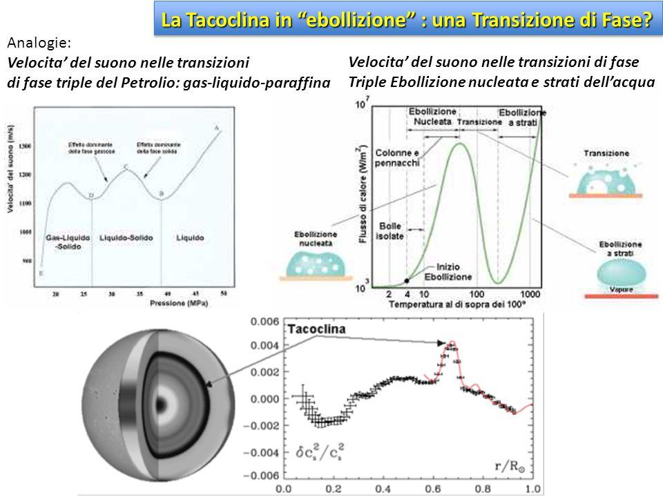La Tacoclina in ebollizione : una Transizione di Fase