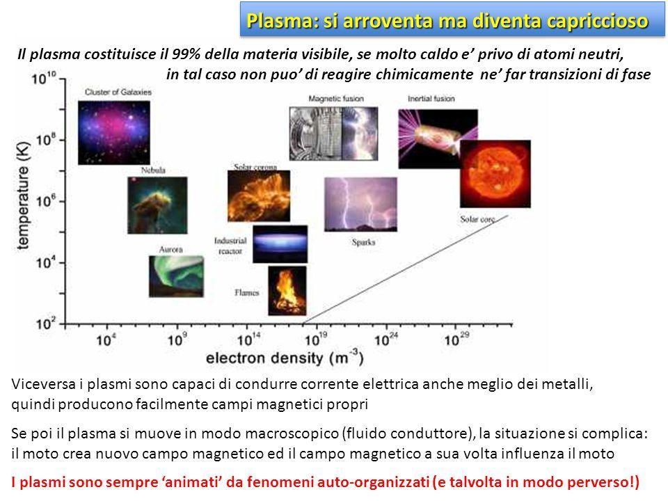 Plasma: si arroventa ma diventa capriccioso