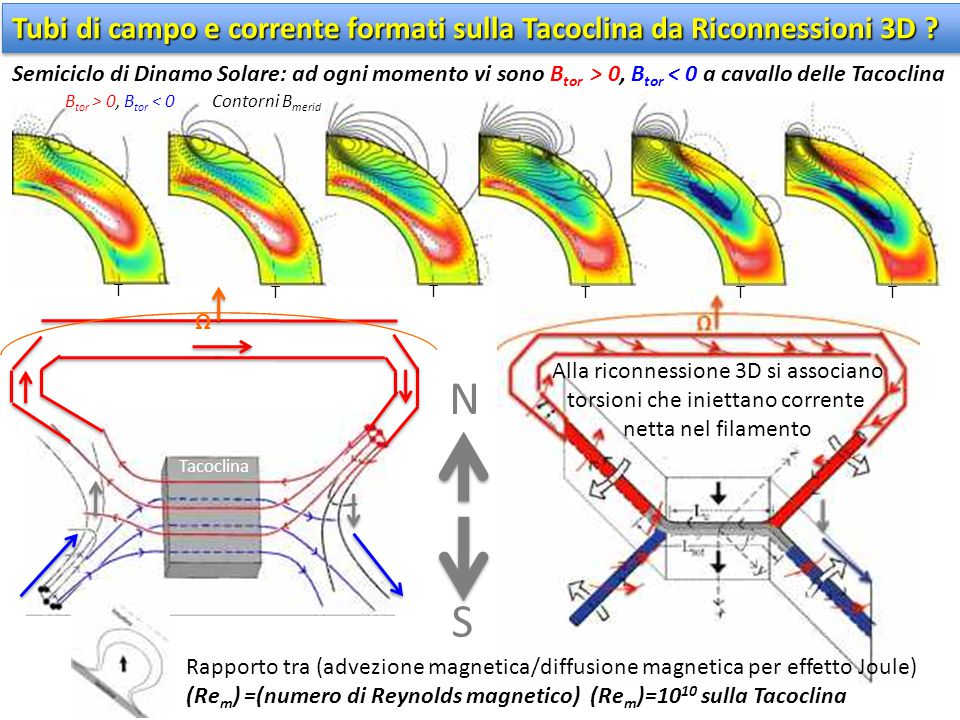 Tubi di campo e corrente formati sulla Tacoclina da Riconnessioni 3D