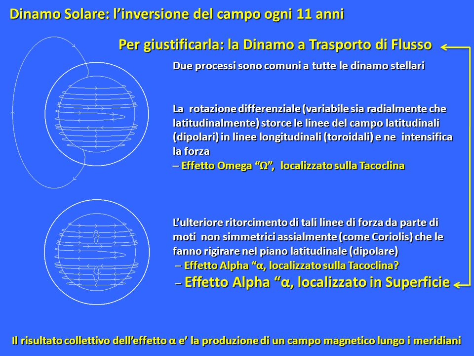 Dinamo Solare: l'inversione del campo ogni 11 anni