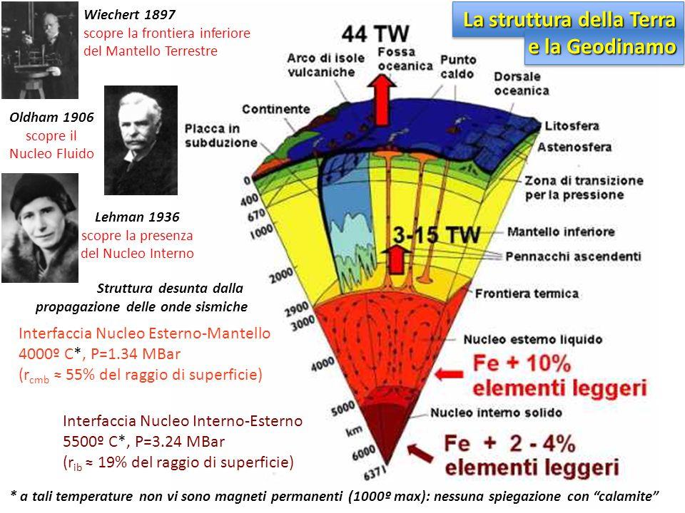 La struttura della Terra e la Geodinamo