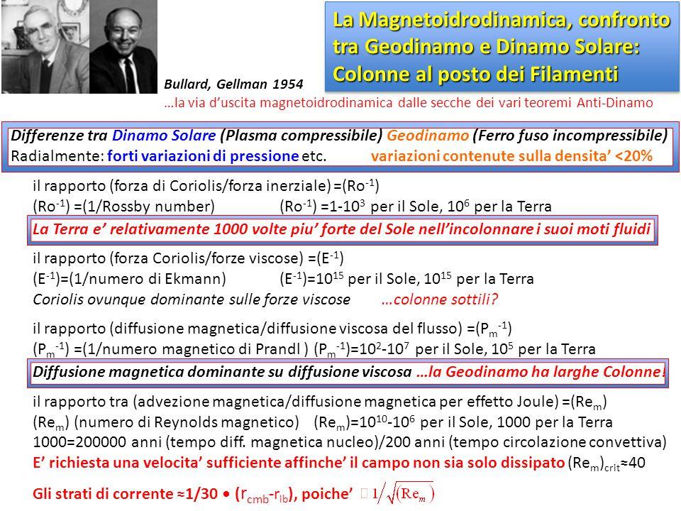 La Magnetoidrodinamica, confronto tra Geodinamo e Dinamo Solare: