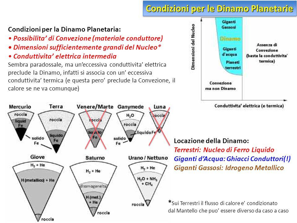 Condizioni per le Dinamo Planetarie