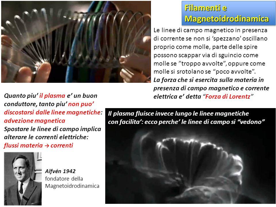 Filamenti e Magnetoidrodinamica