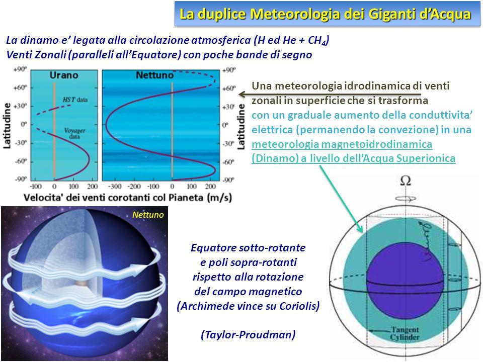 La duplice Meteorologia dei Giganti d'Acqua